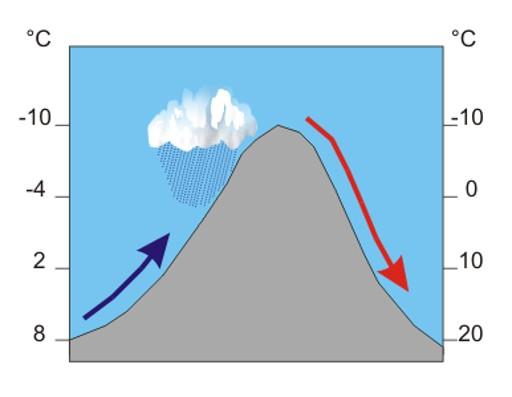Føn-vind blæser over et bjerg.