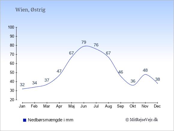 Nedbør i  Østrig i mm.