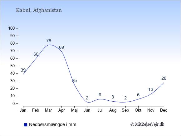 Nedbør i Afghanistan i mm: Januar 39. Februar 60. Marts 78. April 69. Maj 25. Juni 2. Juli 6. August 3. September 2. Oktober 6. November 13. December 28.