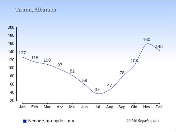 Nedbør i Albanien i mm: Januar 127. Februar 115. Marts 109. April 97. Maj 82. Juni 59. Juli 37. August 47. September 78. Oktober 108. November 160. December 143.