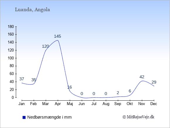 Nedbør i Angola i mm: Januar 37. Februar 35. Marts 120. April 145. Maj 16. Juni 0. Juli 0. August 0. September 2. Oktober 6. November 42. December 29.