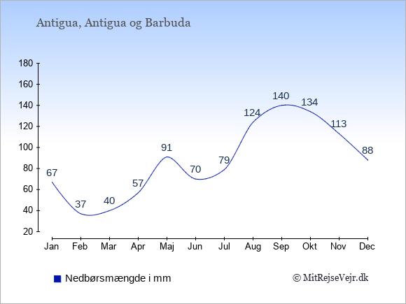 Nedbør på Antigua i mm: Januar 67. Februar 37. Marts 40. April 57. Maj 91. Juni 70. Juli 79. August 124. September 140. Oktober 134. November 113. December 88.