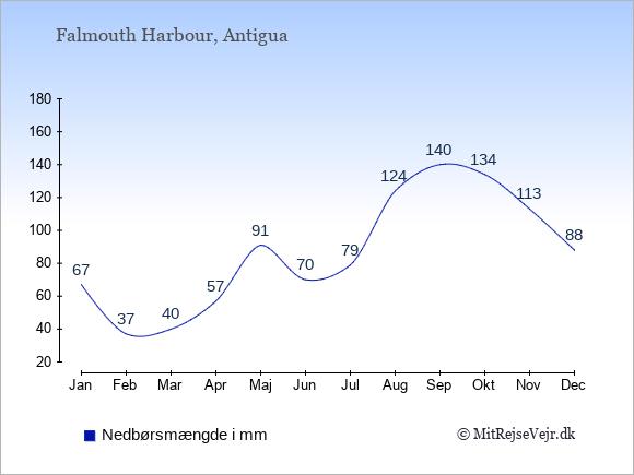 Nedbør i Falmouth Harbour i mm: Januar 67. Februar 37. Marts 40. April 57. Maj 91. Juni 70. Juli 79. August 124. September 140. Oktober 134. November 113. December 88.