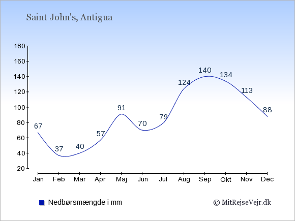 Nedbør på Antigua og Barbuda i mm: Januar 67. Februar 37. Marts 40. April 57. Maj 91. Juni 70. Juli 79. August 124. September 140. Oktober 134. November 113. December 88.