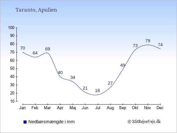 Nedbør i Taranto i mm: Januar 70. Februar 64. Marts 69. April 40. Maj 34. Juni 21. Juli 18. August 27. September 49. Oktober 73. November 79. December 74.