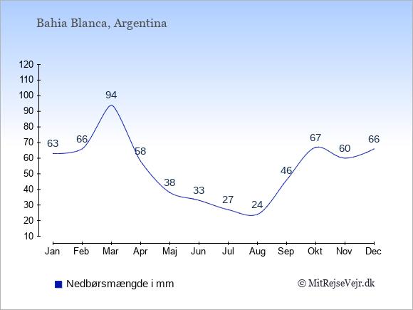 Nedbør i Bahia Blanca i mm: Januar 63. Februar 66. Marts 94. April 58. Maj 38. Juni 33. Juli 27. August 24. September 46. Oktober 67. November 60. December 66.