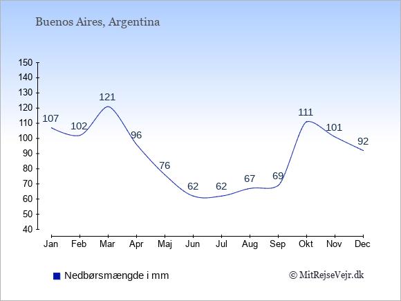 Nedbør i  Buenos Aires i mm: Januar:107. Februar:102. Marts:121. April:96. Maj:76. Juni:62. Juli:62. August:67. September:69. Oktober:111. November:101. December:92.