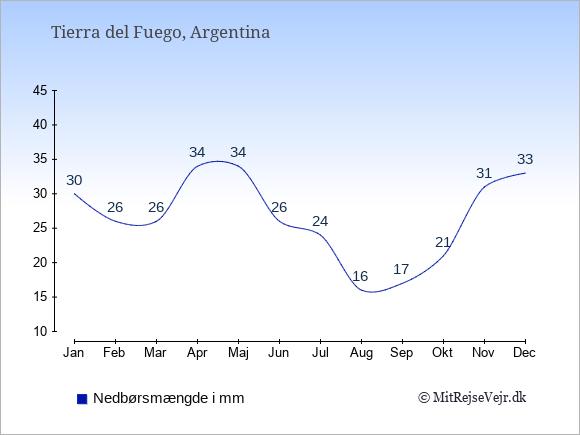 Nedbør i Tierra del Fuego i mm: Januar 30. Februar 26. Marts 26. April 34. Maj 34. Juni 26. Juli 24. August 16. September 17. Oktober 21. November 31. December 33.