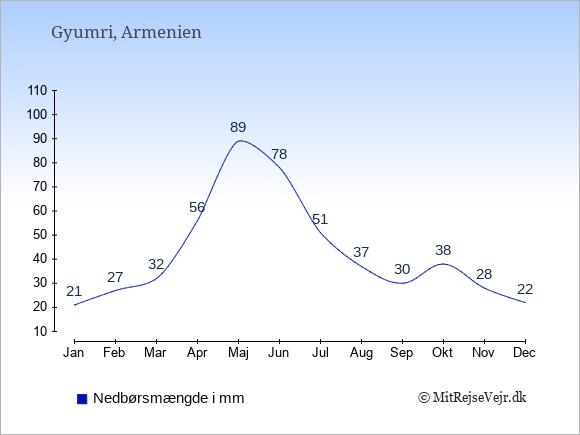 Nedbør i Gyumri i mm: Januar 21. Februar 27. Marts 32. April 56. Maj 89. Juni 78. Juli 51. August 37. September 30. Oktober 38. November 28. December 22.