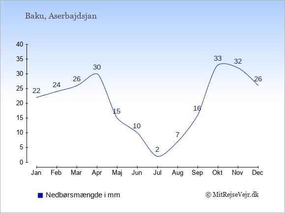 Nedbør i Aserbajdsjan i mm: Januar 22. Februar 24. Marts 26. April 30. Maj 15. Juni 10. Juli 2. August 7. September 16. Oktober 33. November 32. December 26.