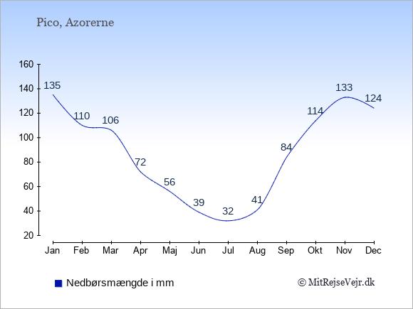 Nedbør på  Pico i mm: Januar:135. Februar:110. Marts:106. April:72. Maj:56. Juni:39. Juli:32. August:41. September:84. Oktober:114. November:133. December:124.