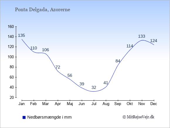 Nedbør i Ponta Delgada i mm: Januar 135. Februar 110. Marts 106. April 72. Maj 56. Juni 39. Juli 32. August 41. September 84. Oktober 114. November 133. December 124.