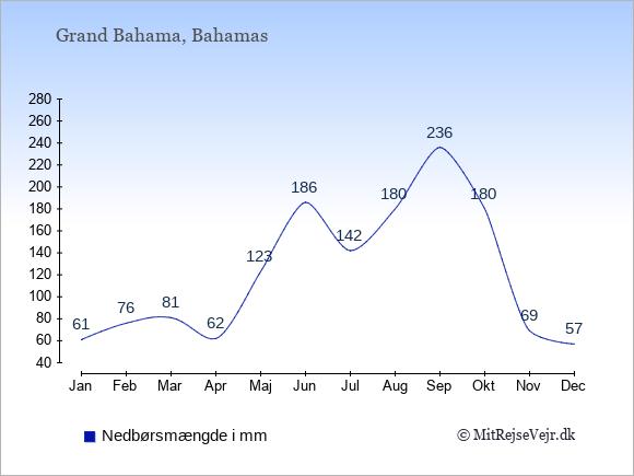 Nedbør på Grand Bahama i mm: Januar 61. Februar 76. Marts 81. April 62. Maj 123. Juni 186. Juli 142. August 180. September 236. Oktober 180. November 69. December 57.