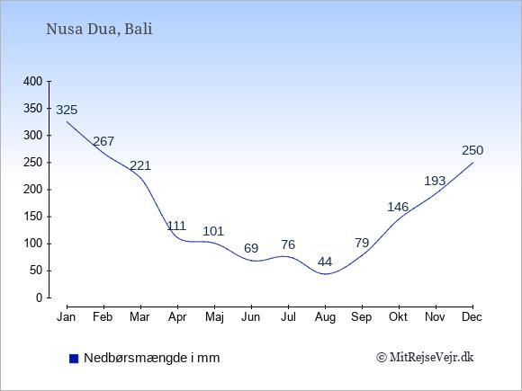 Nedbør i  Nusa Dua i mm: Januar:325. Februar:267. Marts:221. April:111. Maj:101. Juni:69. Juli:76. August:44. September:79. Oktober:146. November:193. December:250.