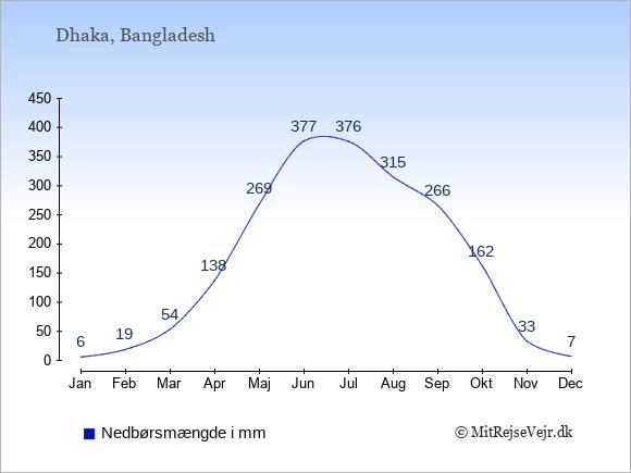 Nedbør i Bangladesh i mm: Januar 6. Februar 19. Marts 54. April 138. Maj 269. Juni 377. Juli 376. August 315. September 266. Oktober 162. November 33. December 7.