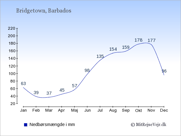 Nedbør på Barbados i mm: Januar 63. Februar 39. Marts 37. April 45. Maj 57. Juni 98. Juli 135. August 154. September 159. Oktober 178. November 177. December 96.