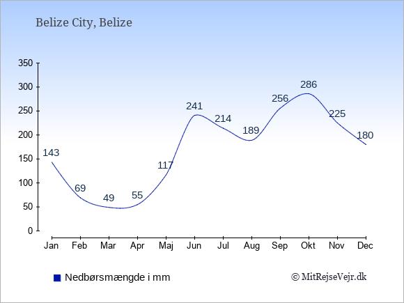 Nedbør i  Belize i mm.