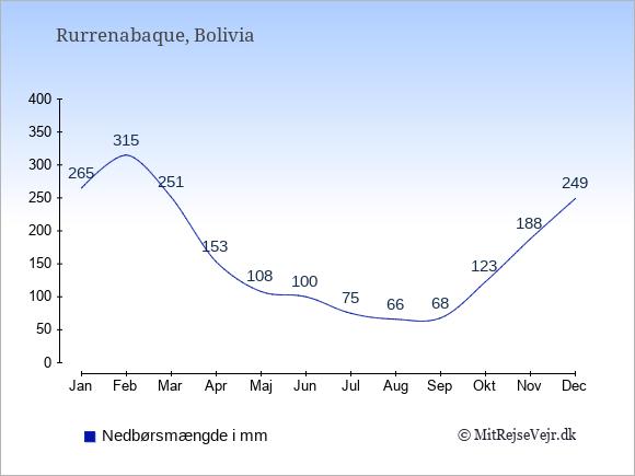 Nedbør i Rurrenabaque i mm: Januar 265. Februar 315. Marts 251. April 153. Maj 108. Juni 100. Juli 75. August 66. September 68. Oktober 123. November 188. December 249.
