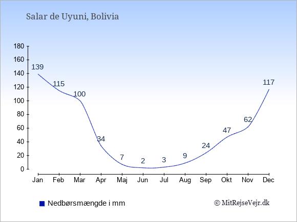 Nedbør i Salar de Uyuni i mm: Januar 139. Februar 115. Marts 100. April 34. Maj 7. Juni 2. Juli 3. August 9. September 24. Oktober 47. November 62. December 117.