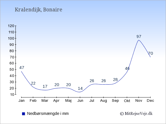 Nedbør på  Bonaire i mm.