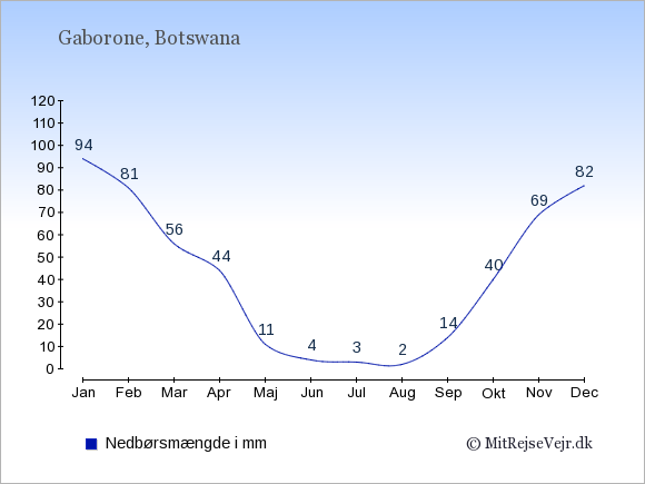 Nedbør i Botswana i mm: Januar 94. Februar 81. Marts 56. April 44. Maj 11. Juni 4. Juli 3. August 2. September 14. Oktober 40. November 69. December 82.