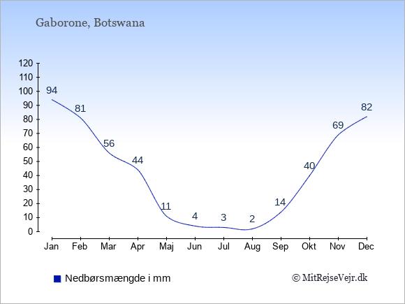 Nedbør i  Botswana i mm.