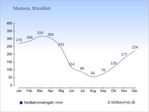 Årlig nedbørsmængde for Manaus, Brasilien
