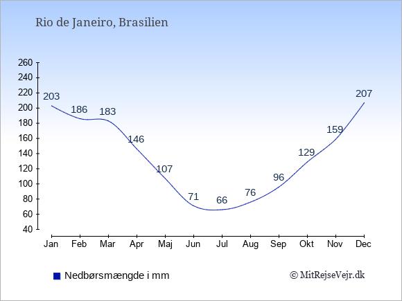 Nedbør i Rio de Janeiro i mm: Januar 203. Februar 186. Marts 183. April 146. Maj 107. Juni 71. Juli 66. August 76. September 96. Oktober 129. November 159. December 207.