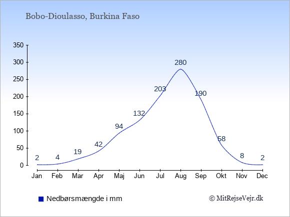 Nedbør i Bobo-Dioulasso i mm: Januar 2. Februar 4. Marts 19. April 42. Maj 94. Juni 132. Juli 203. August 280. September 190. Oktober 58. November 8. December 2.