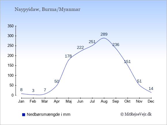 Nedbør i Burma/Myanmar i mm: Januar 8. Februar 3. Marts 7. April 50. Maj 178. Juni 222. Juli 251. August 289. September 236. Oktober 151. November 51. December 14.
