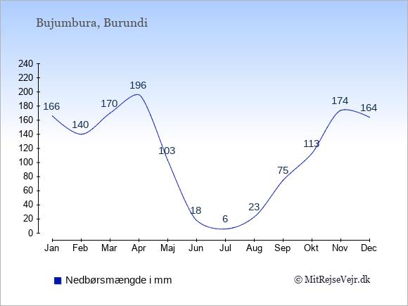 Nedbør i Burundi i mm: Januar 166. Februar 140. Marts 170. April 196. Maj 103. Juni 18. Juli 6. August 23. September 75. Oktober 113. November 174. December 164.