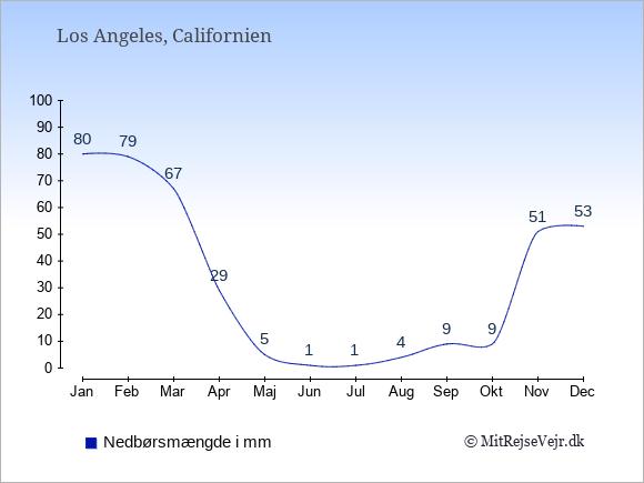 Nedbør i Los Angeles i mm: Januar 80. Februar 79. Marts 67. April 29. Maj 5. Juni 1. Juli 1. August 4. September 9. Oktober 9. November 51. December 53.
