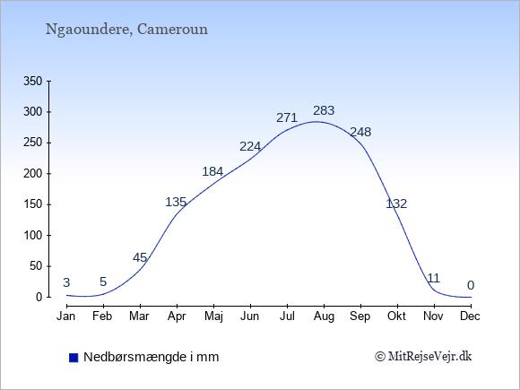 Nedbør i Ngaoundere i mm: Januar 3. Februar 5. Marts 45. April 135. Maj 184. Juni 224. Juli 271. August 283. September 248. Oktober 132. November 11. December 0.