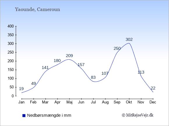 Nedbør i Yaounde i mm: Januar 19. Februar 49. Marts 141. April 180. Maj 209. Juni 157. Juli 83. August 107. September 250. Oktober 302. November 113. December 22.