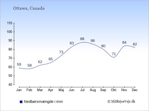 Nedbør i Canada i mm: Januar 59. Februar 58. Marts 62. April 65. Maj 73. Juni 83. Juli 88. August 86. September 80. Oktober 71. November 84. December 82.
