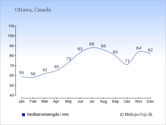 Nedbør i  Canada i mm.