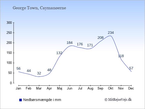 Nedbør på Caymanøerne i mm: Januar 56. Februar 44. Marts 32. April 48. Maj 132. Juni 184. Juli 176. August 171. September 208. Oktober 234. November 118. December 57.