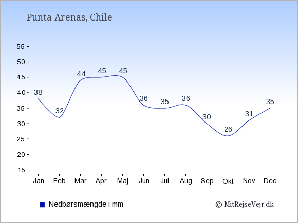 Nedbør i  Punta Arenas i mm: Januar:38. Februar:32. Marts:44. April:45. Maj:45. Juni:36. Juli:35. August:36. September:30. Oktober:26. November:31. December:35.