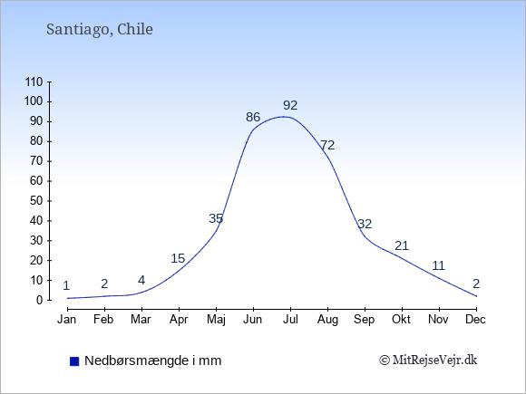 Nedbør i Santiago i mm: Januar 1. Februar 2. Marts 4. April 15. Maj 35. Juni 86. Juli 92. August 72. September 32. Oktober 21. November 11. December 2.