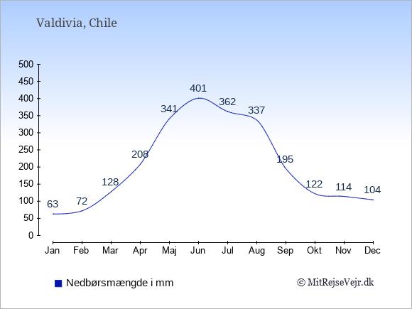 Nedbør i Valdivia i mm: Januar 63. Februar 72. Marts 128. April 208. Maj 341. Juni 401. Juli 362. August 337. September 195. Oktober 122. November 114. December 104.