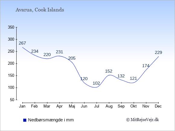 Nedbør på Cook Islands i mm: Januar 267. Februar 234. Marts 220. April 231. Maj 205. Juni 120. Juli 102. August 152. September 132. Oktober 121. November 174. December 229.