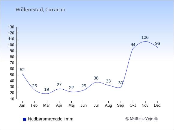 Nedbør på Curacao i mm: Januar 52. Februar 25. Marts 19. April 27. Maj 22. Juni 25. Juli 38. August 33. September 30. Oktober 94. November 106. December 96.