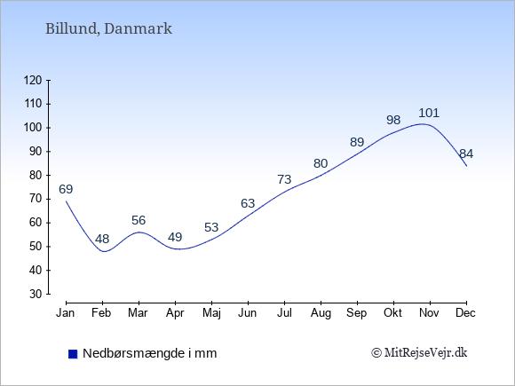 Årlig nedbørsmængde i Billund.