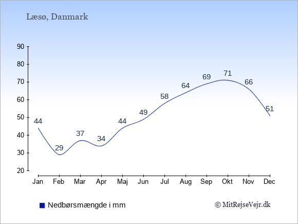 Nedbør på Læsø i mm: Januar 44. Februar 29. Marts 37. April 34. Maj 44. Juni 49. Juli 58. August 64. September 69. Oktober 71. November 66. December 51.