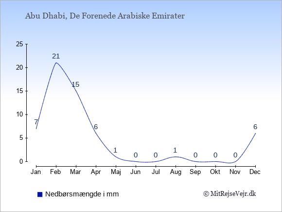 Nedbør i De Forenede Arabiske Emirater i mm: Januar 7. Februar 21. Marts 15. April 6. Maj 1. Juni 0. Juli 0. August 1. September 0. Oktober 0. November 0. December 6.