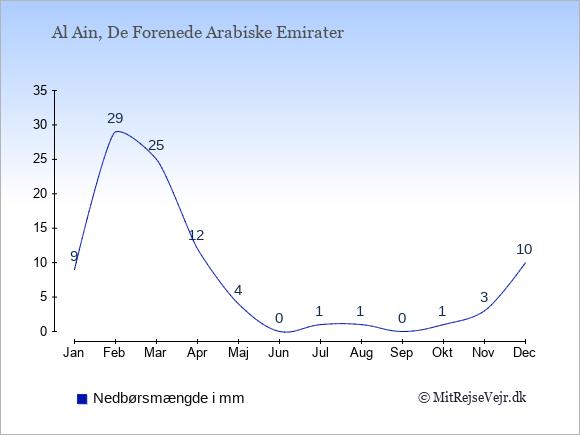 Nedbør i Al Ain i mm: Januar 9. Februar 29. Marts 25. April 12. Maj 4. Juni 0. Juli 1. August 1. September 0. Oktober 1. November 3. December 10.