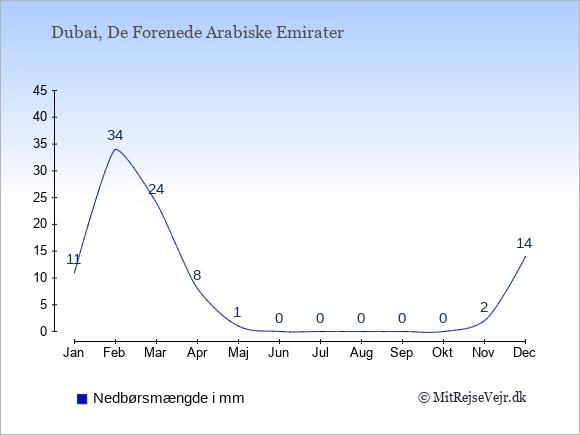 Nedbør i Dubai i mm: Januar 11. Februar 34. Marts 24. April 8. Maj 1. Juni 0. Juli 0. August 0. September 0. Oktober 0. November 2. December 14.