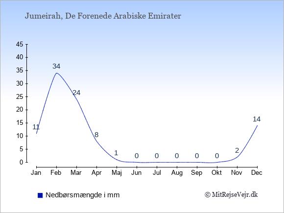 Nedbør i Jumeirah i mm: Januar 11. Februar 34. Marts 24. April 8. Maj 1. Juni 0. Juli 0. August 0. September 0. Oktober 0. November 2. December 14.