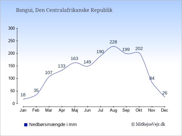 Nedbør i Den Centralafrikanske Republik i mm: Januar 18. Februar 35. Marts 107. April 133. Maj 163. Juni 149. Juli 190. August 228. September 199. Oktober 202. November 84. December 26.