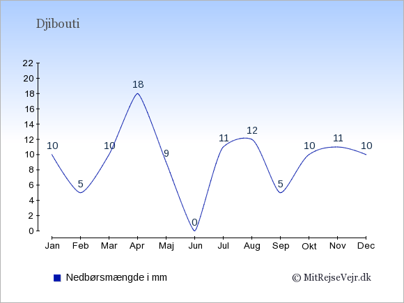 Nedbør i Djibouti i mm: Januar 10. Februar 5. Marts 10. April 18. Maj 9. Juni 0. Juli 11. August 12. September 5. Oktober 10. November 11. December 10.